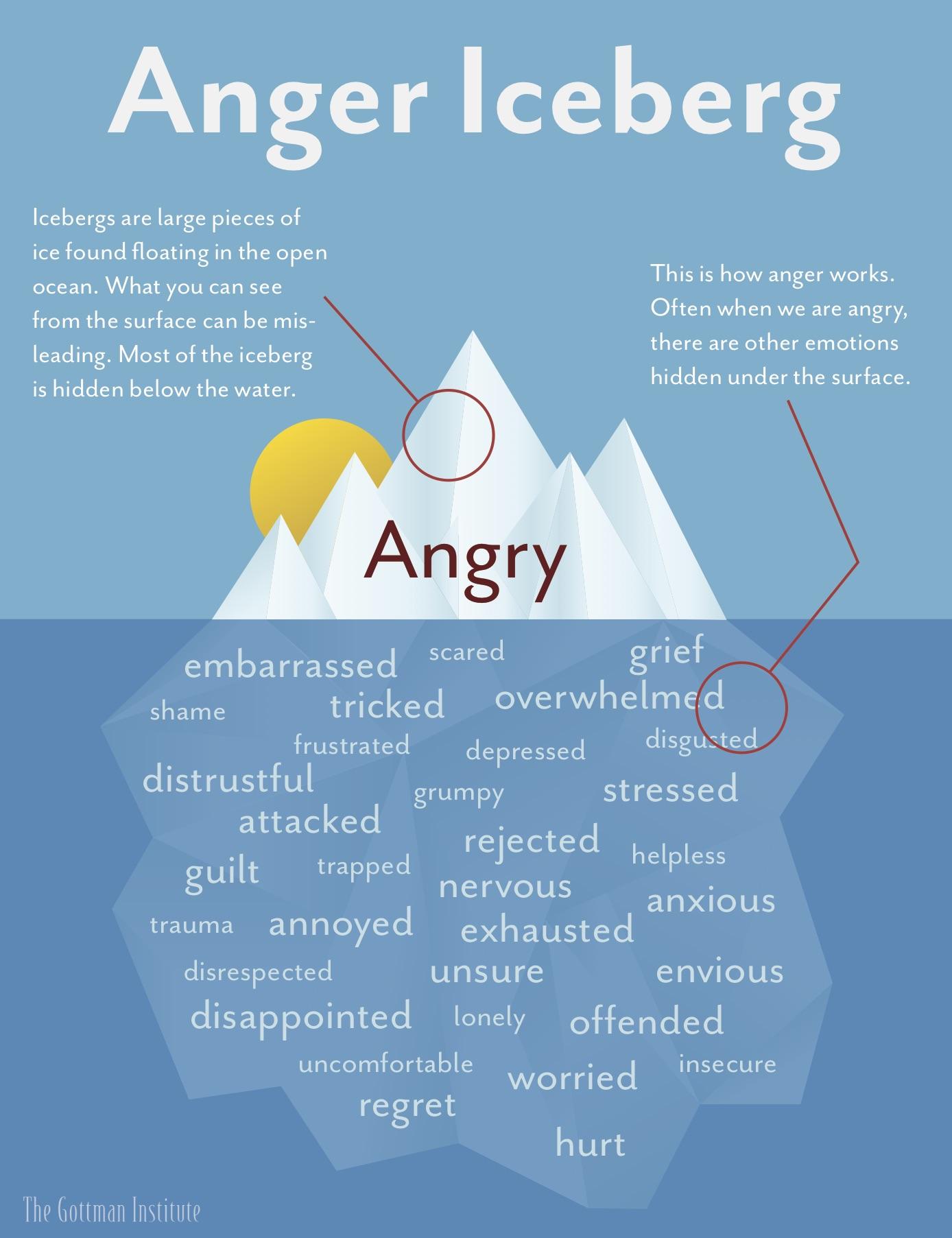 The-Anger-Iceberg.jpg