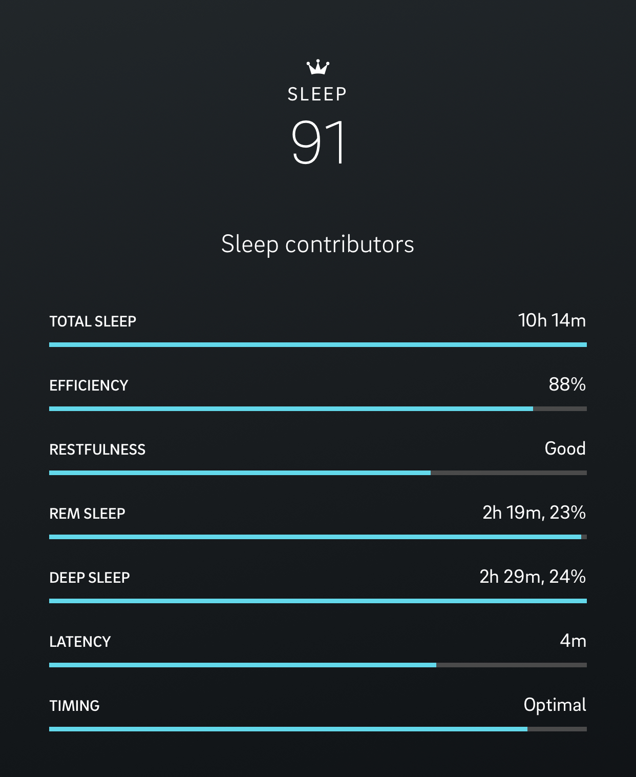 Oura Ring Sleep Score