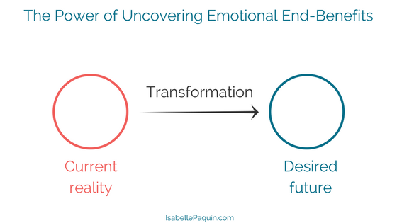The Power of Uncovering Emotional End-Benefits of Customers
