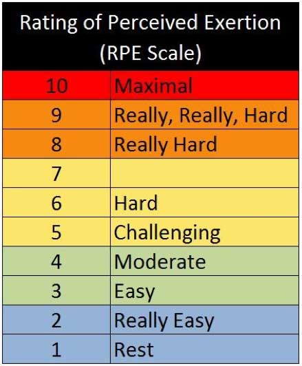 The 1-10 RPE scale. A rating of 5 or 6 is equivalent to zone 2 or threshold training. Intensities below represent zone 1, while those above are representative of zone 3.