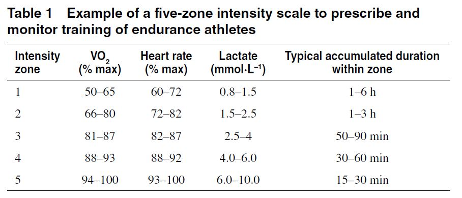 Scale developed by the Norwegian Olympic Federation as a general guideline for use in endurance sports. (Seiler, 2010).
