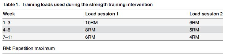 Progression in reps performed during the study (Vikmoen et al., 2016)