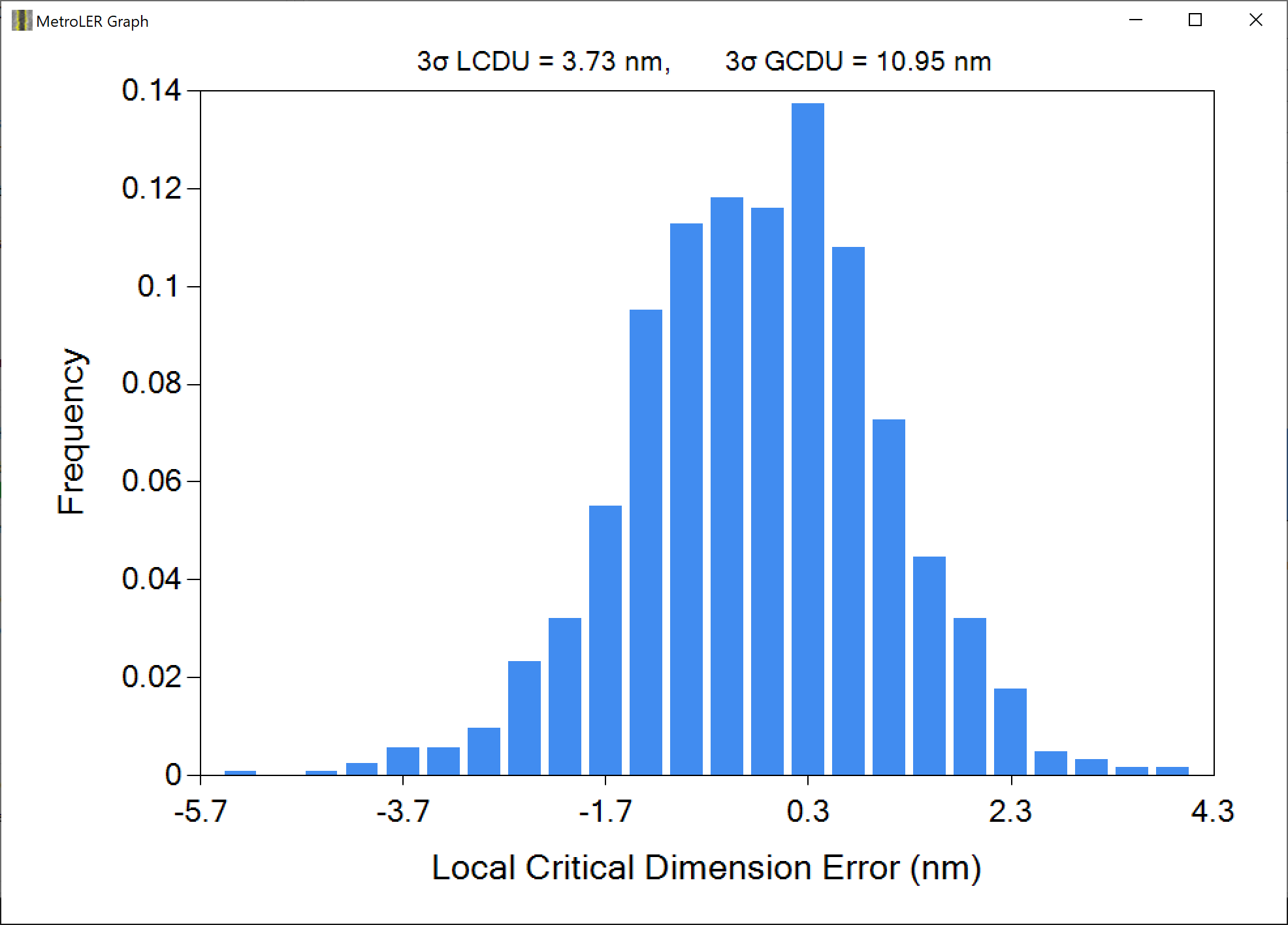 MetroLER calculates the LCDU and Global CDU of all distributions. (Investigation and all SEM images in collaboration with imec)
