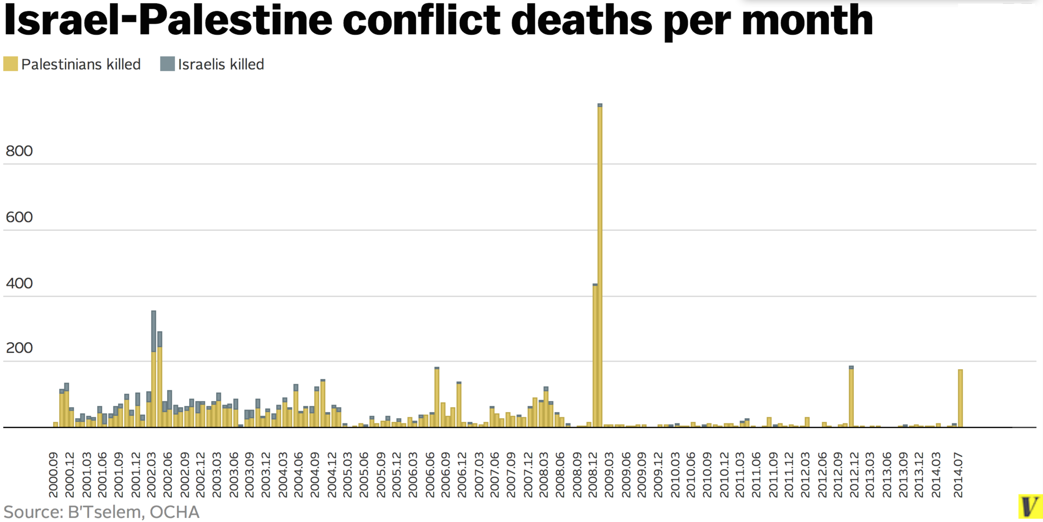 Source, Vox.com.  http://www.vox.com/2014/7/14/5898581/chart-israel-palestine-conflict-deaths . Click for a larger version