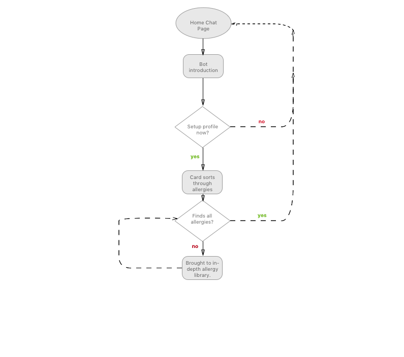 Userflow: Introduction