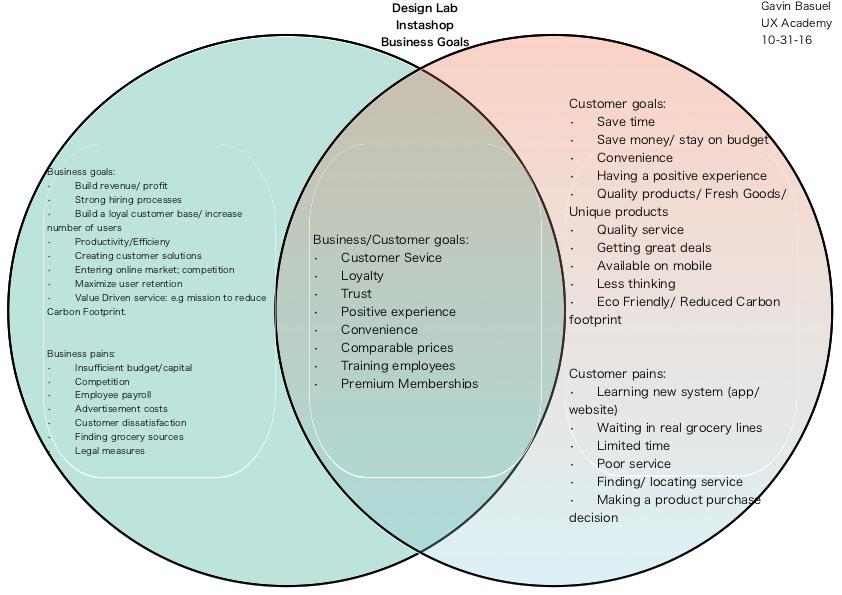 Business & User Goals