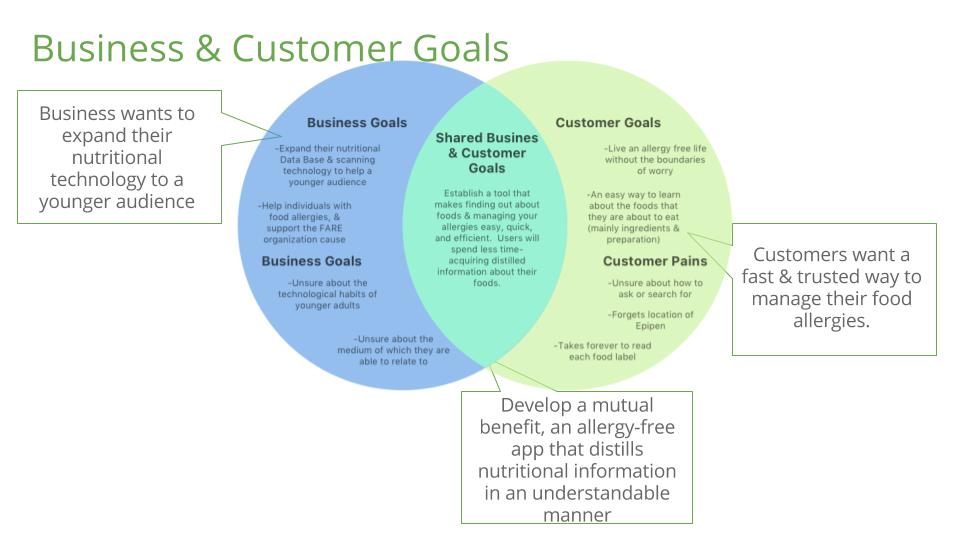 Business & Customer Goals