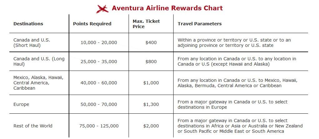 CIBC Aventura Redemption Chart | Prince of Travel | Travel Talk