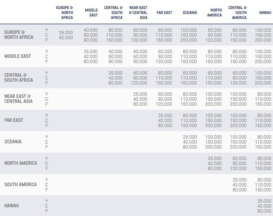 Aegean Airlines Miles+Bonus Award Chart | Prince of Travel | Miles & Points