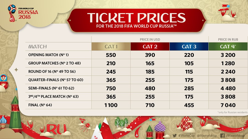 2018 FIFA World Cup Ticket Prices   Prince of Travel   Travel Talk