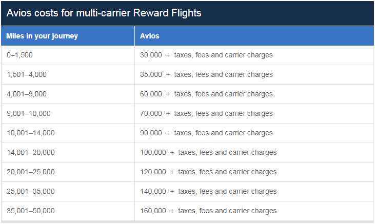 British-Airways-Avios-Multi-Carrier-Reward-Chart.png