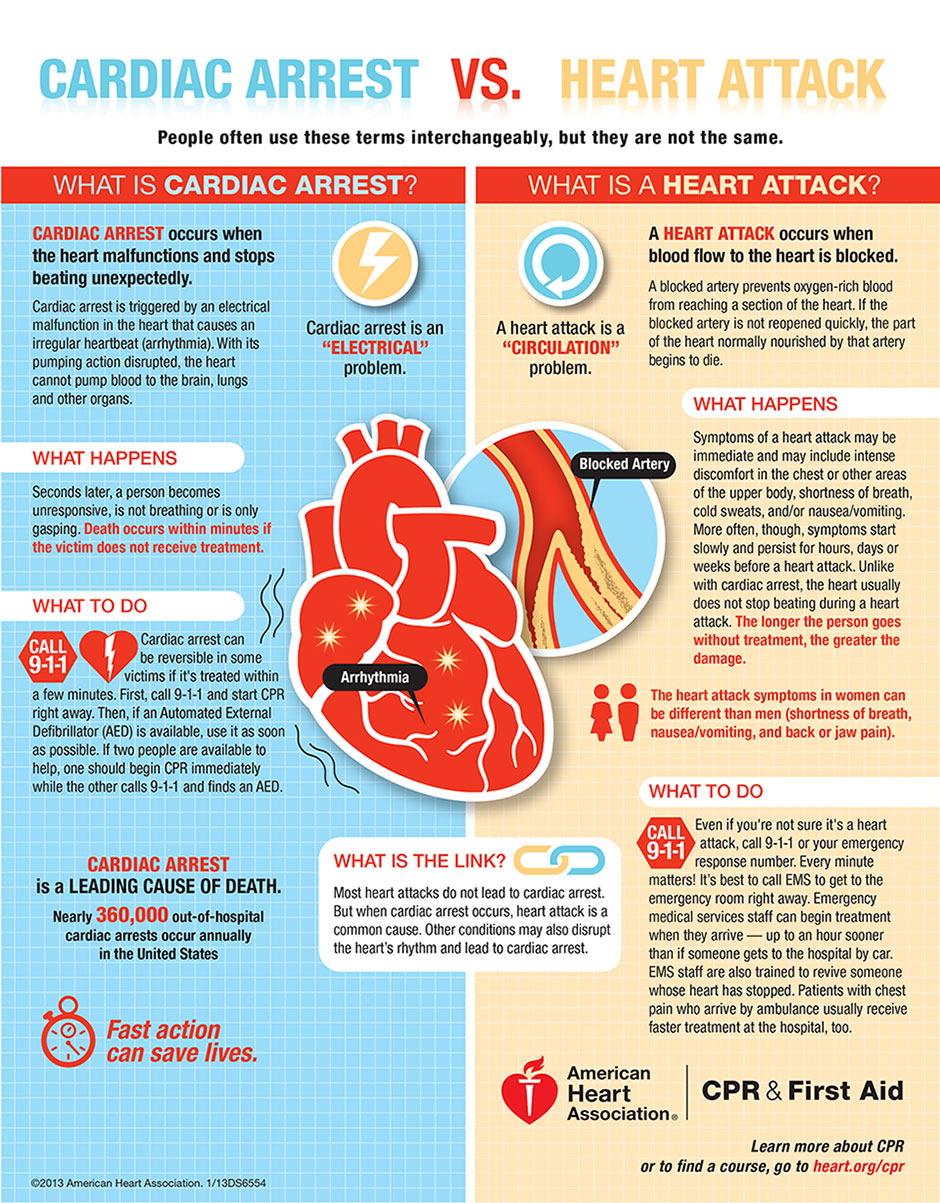 heartattackvscardiacarrest.jpg