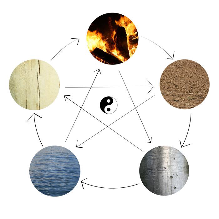 5_elements