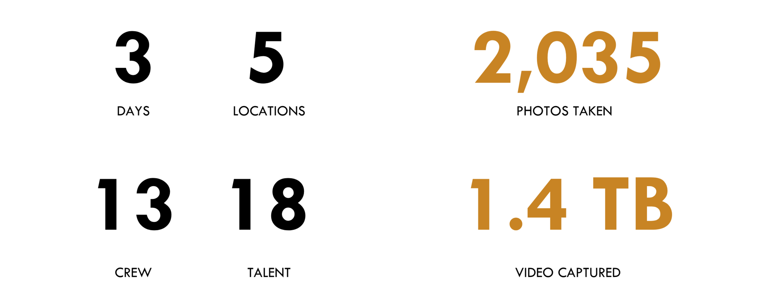 Production stats.png