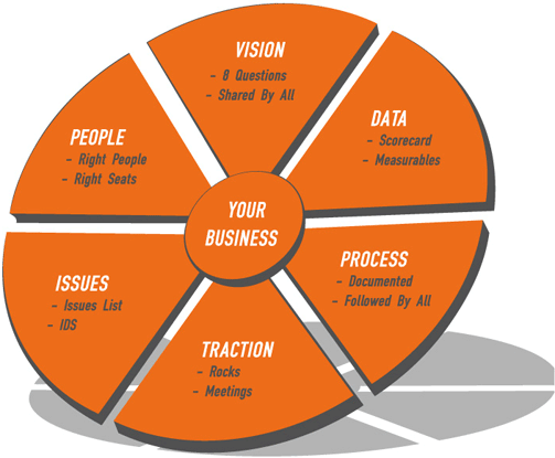 The EOS Model shows the Six Key Components of your business.