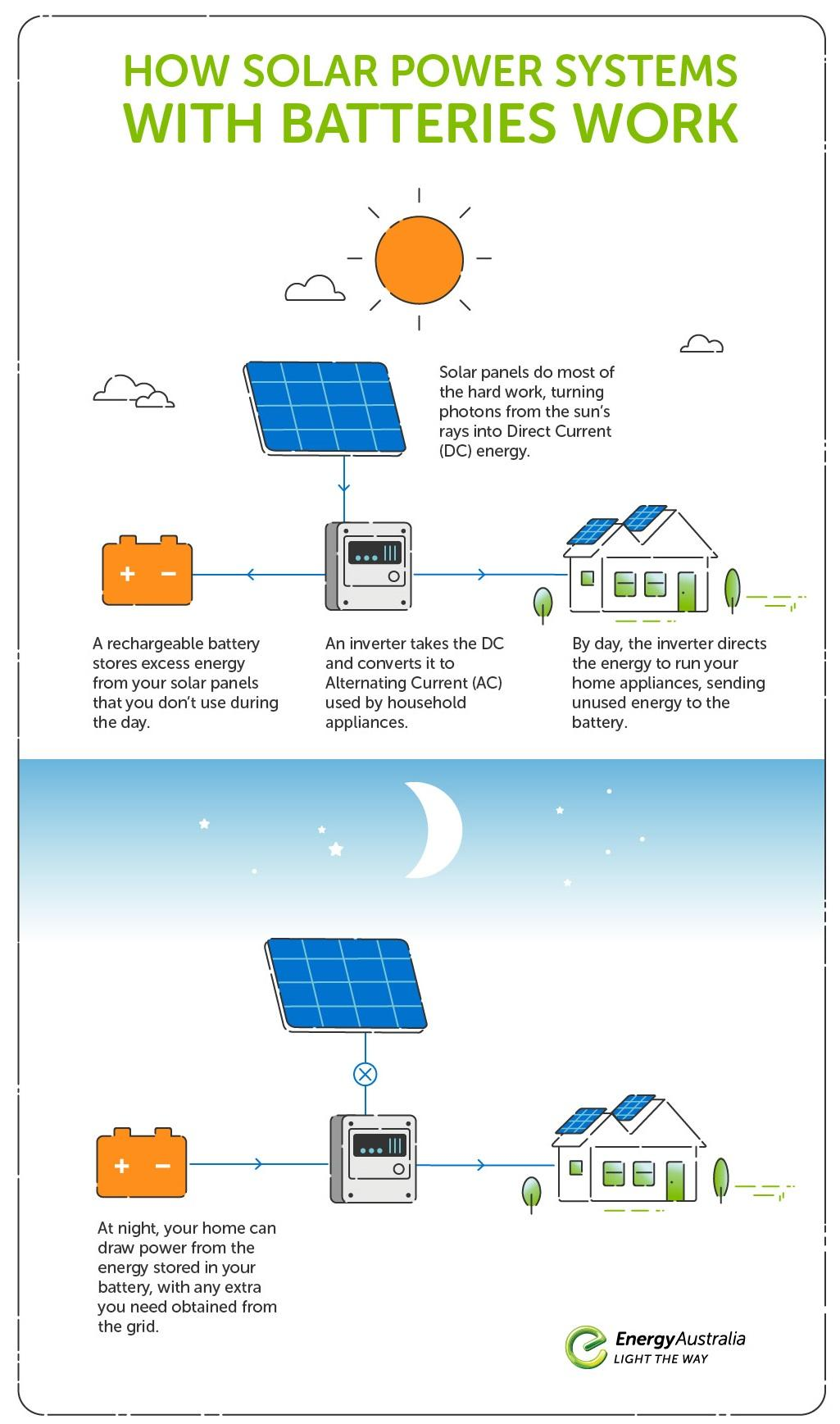 How solar power systems with batteries work_cropped.jpg