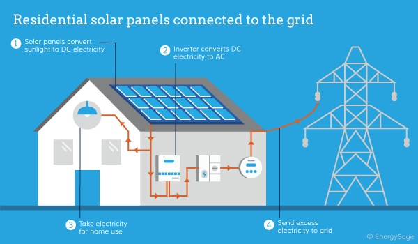 Residential-solar-panels-connected-to-the-grid.png