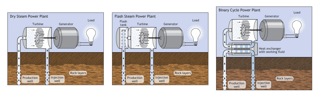 The three basic designs for geothermal power plants: dry steam, flash steam, and binary cycle. Image:    U.S. Department of Energy