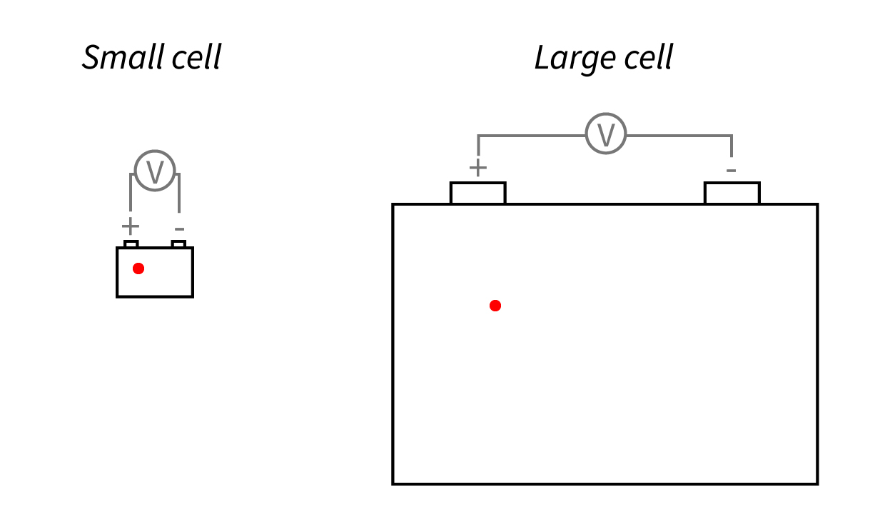 Because voltage and current measurements obtain a signal that is an average of the chemical reactions in a cell, the same size defect is a smaller fraction of a larger cell, making it more difficult to detect.