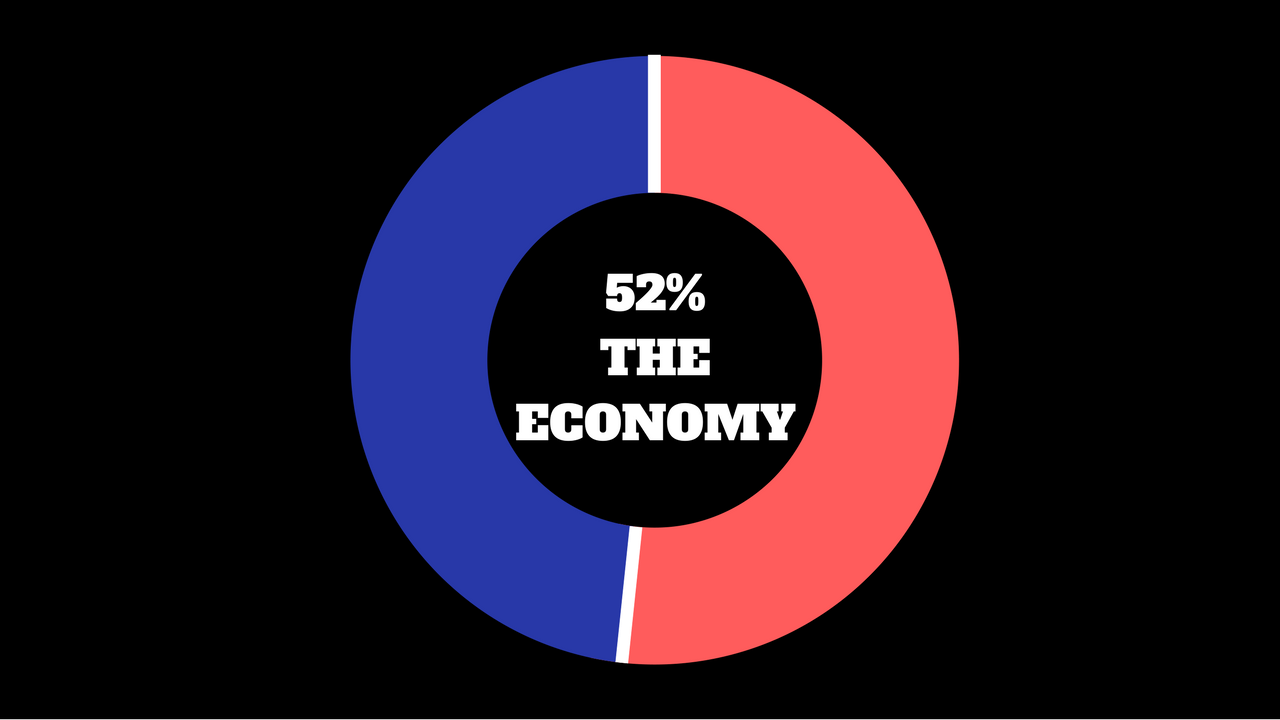 In the 2016 elections, the most important issue to voters was the economy (52%)