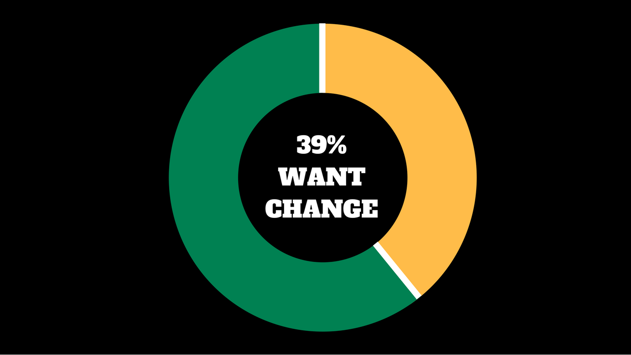 "39% of voters wanted a candidate who ""can bring needed change"""