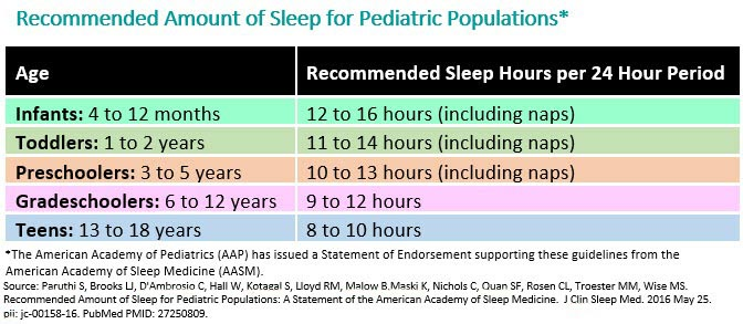 recommended_sleep_for_peds_table.jpg