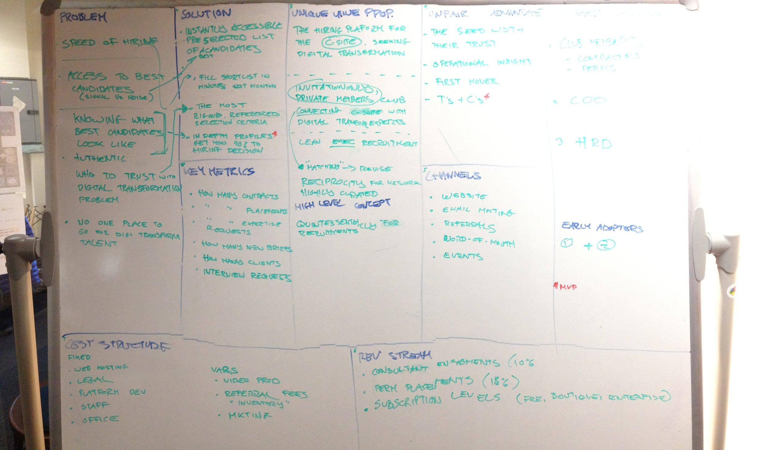 Sketching the business model