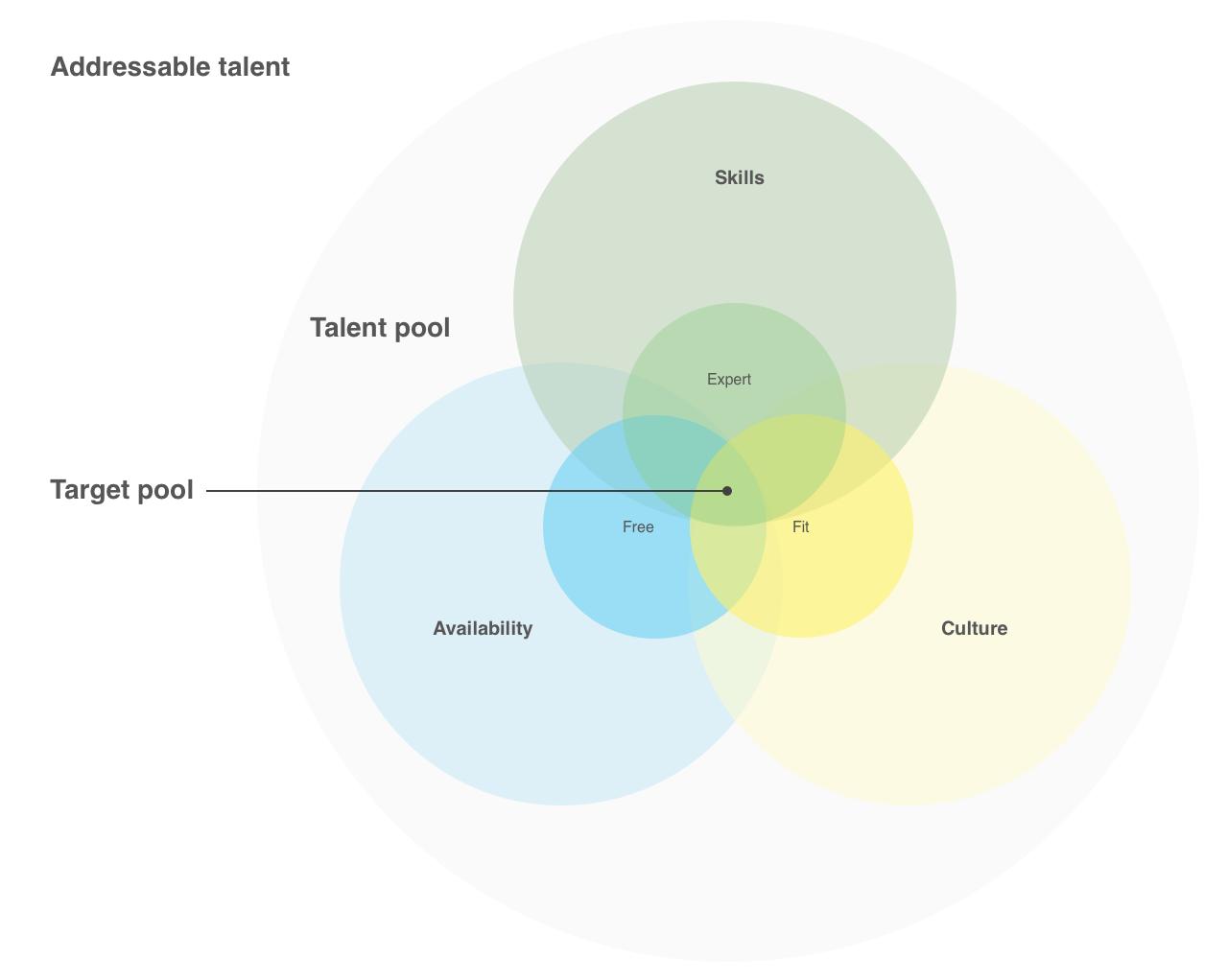 Visualising target customer attributes