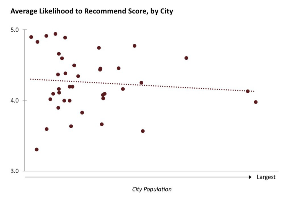 likelihood_to_recommend.png