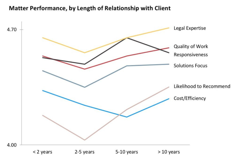 performance-length-of-relationship.png
