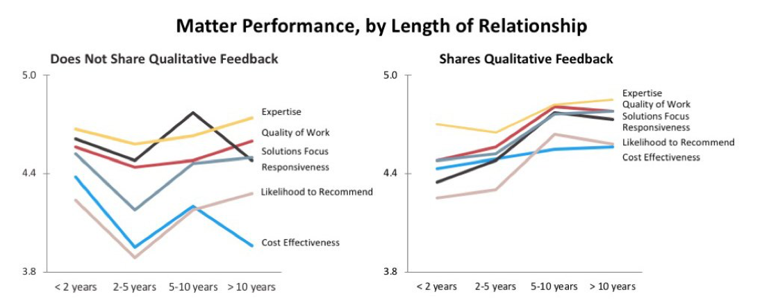 matter-performance-length.png