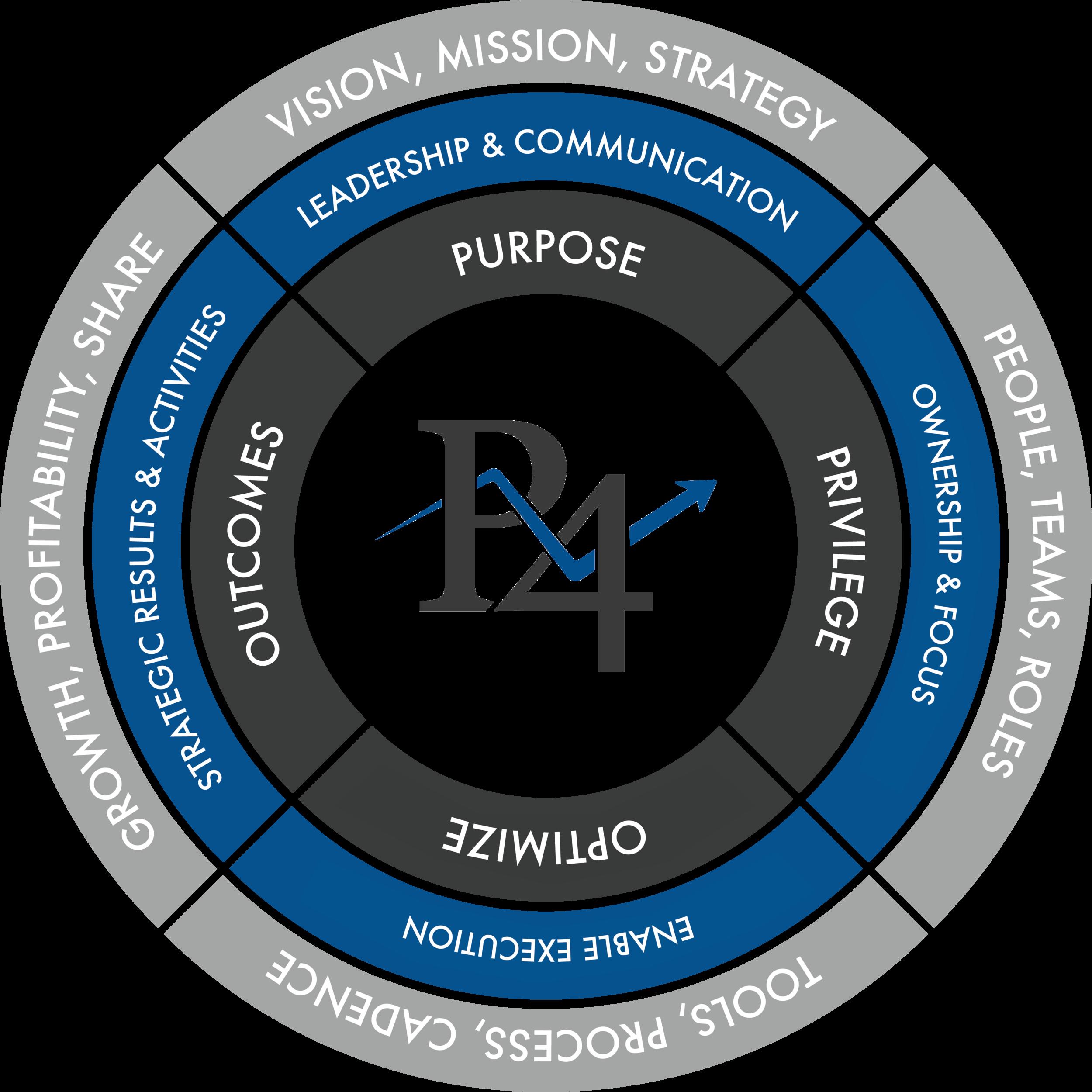 PIVOT4 Strategic Model