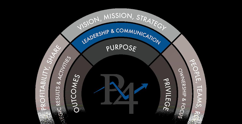 Pivot4 Purpose Model