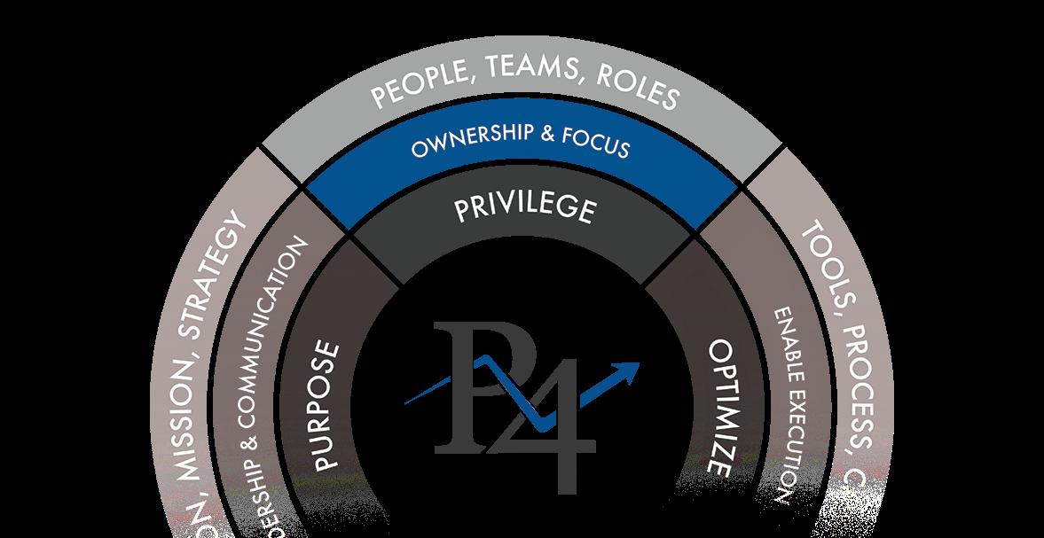 Pivot4 Privilege Model