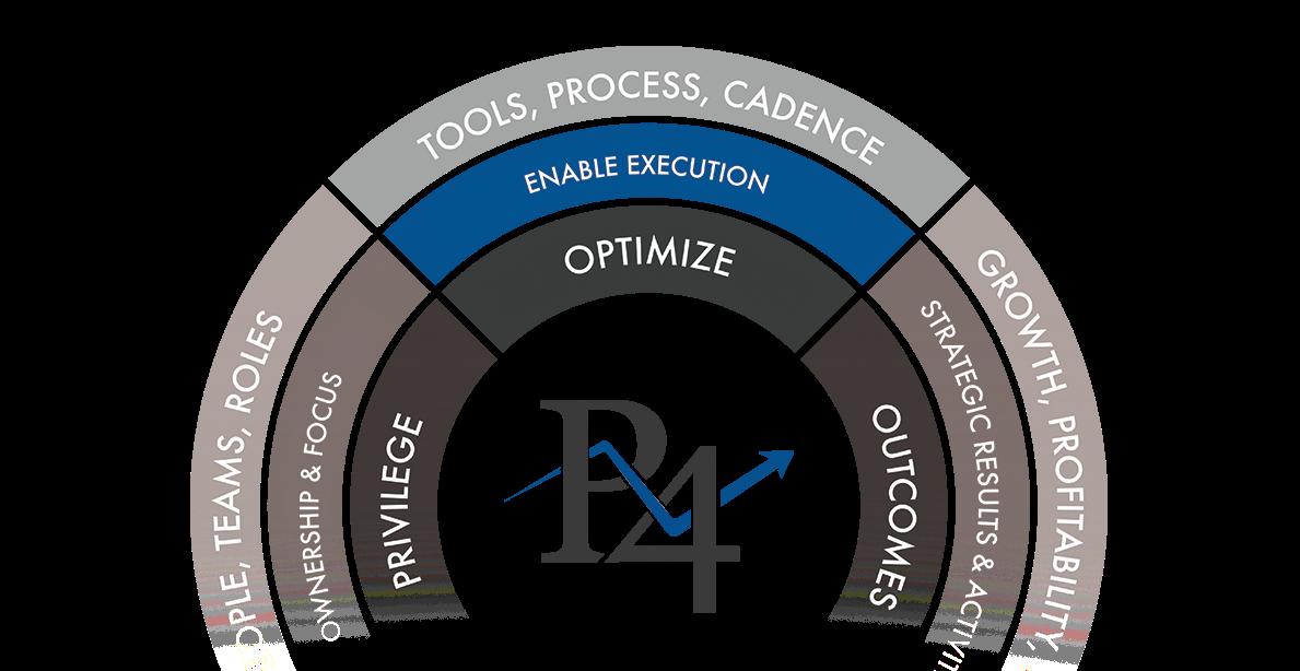 Pivot4 Optimize Model