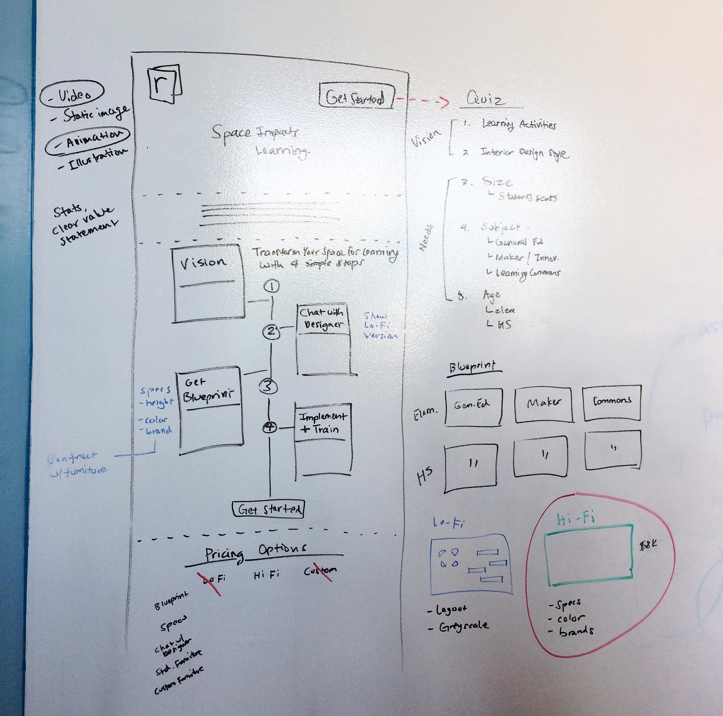 Blueprint model brainstorming