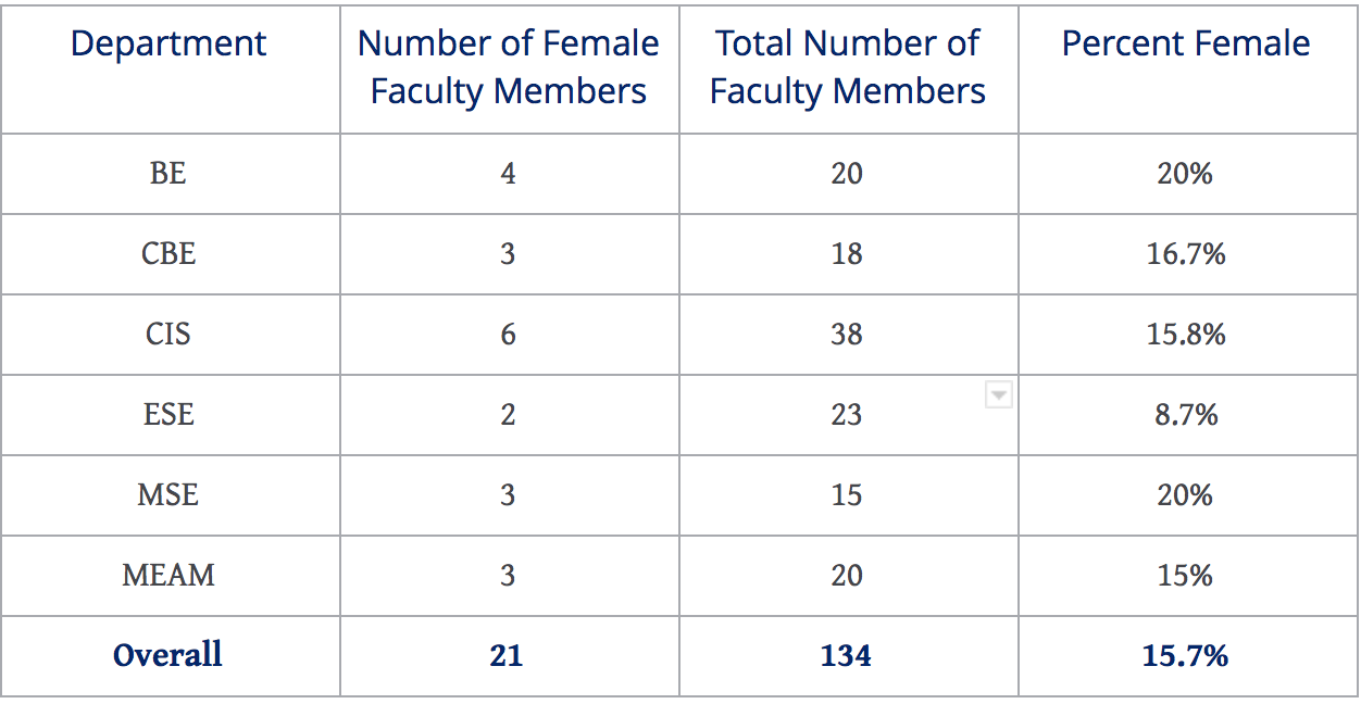 These statistics also pale in comparison to the faculty breakdown of the other schools in the University, whose female faculty representation hovers around 30%-40%, more than double that of Engineering.