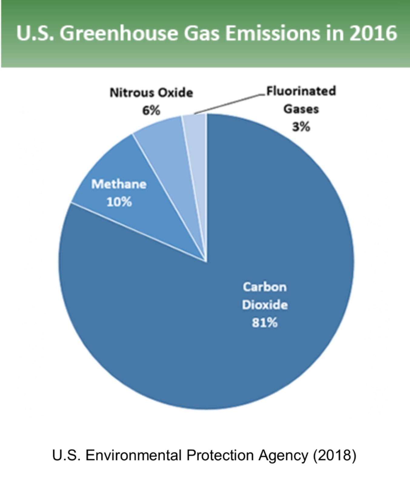 US gas emissions 2016.jpg