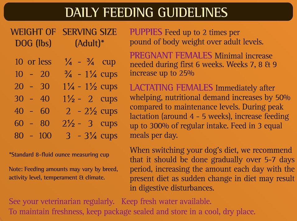 Example of feeding guidelines from Zignature Kangaroo Formula