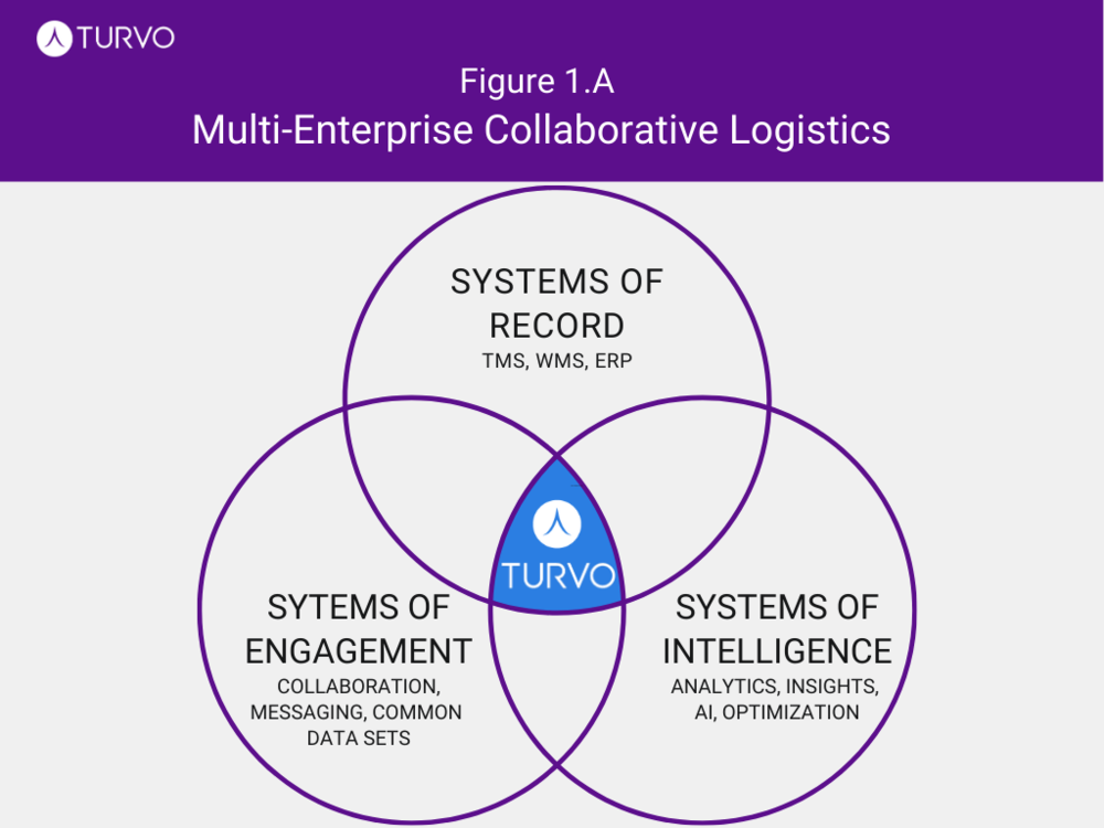 The Venn diagram represents Turvo as an intersection of systems of engagement, systems of record, and systems of intelligence.