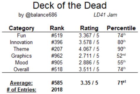 DotD_ranking_breakdown.png