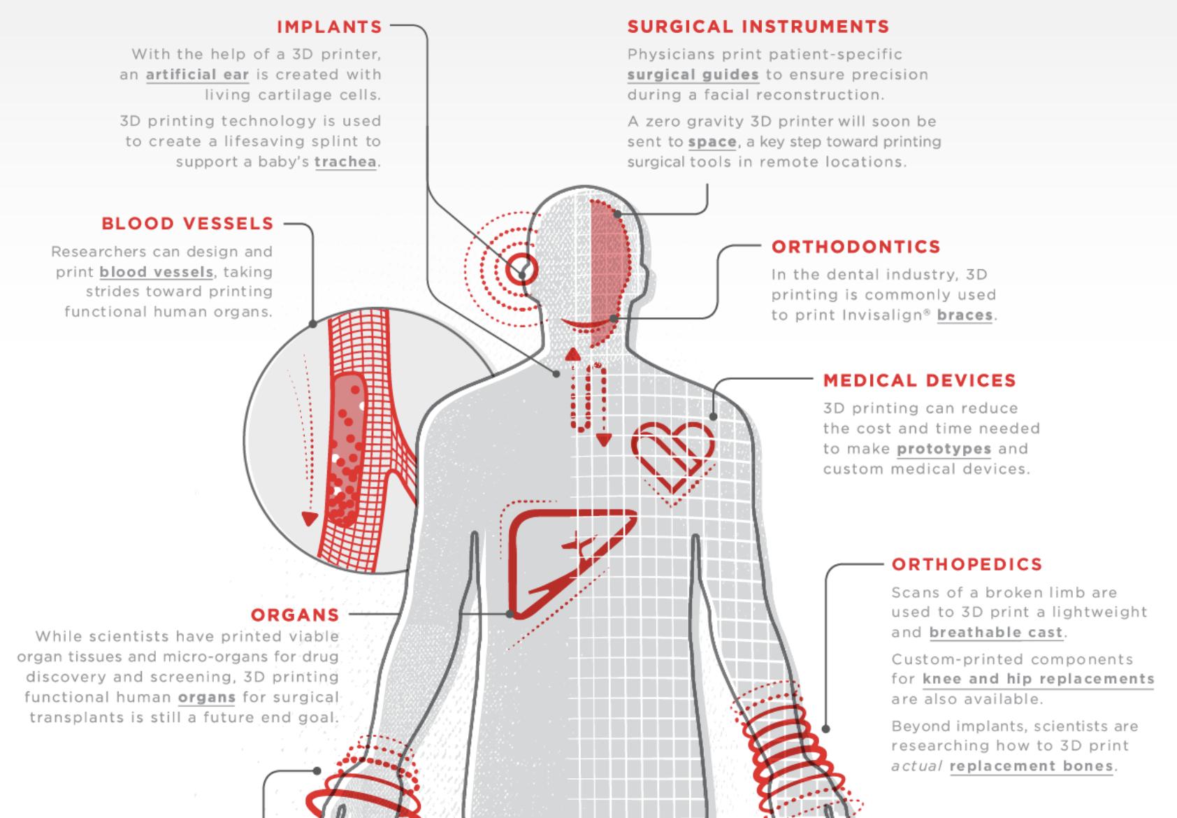 3D printing in health and medicine - Daniel Kraft