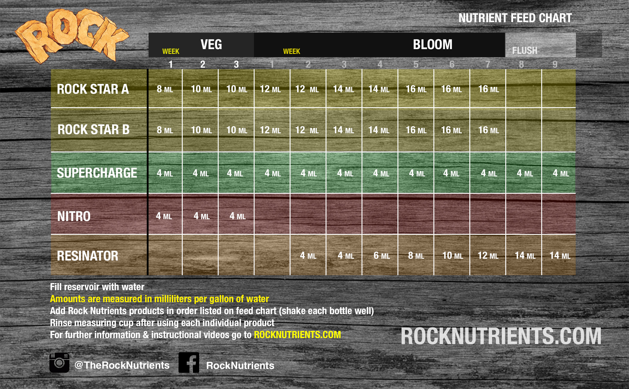 Rock Feed Chart