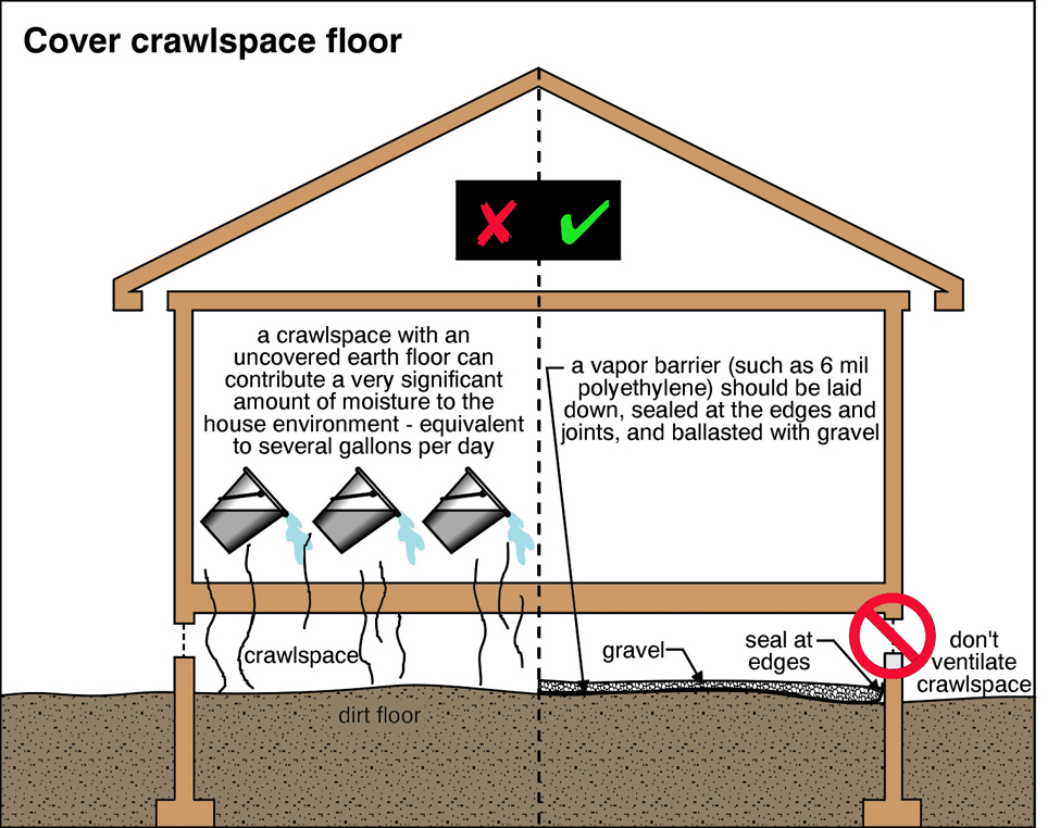 Did you know that a missing or improperly installed vapor barrier in your crawlspace could result in several gallons of moisture being absorbed into your home's structure and interior each day? While purchasing a home early this spring we noticed a very unhealthy stagnant smell as if the house wasn't breathing at all. We instantly thought about the ventilation, bathroom exhaust fans or a possible leak. The culprit was the crawlspace! Encapsulation was the answer!