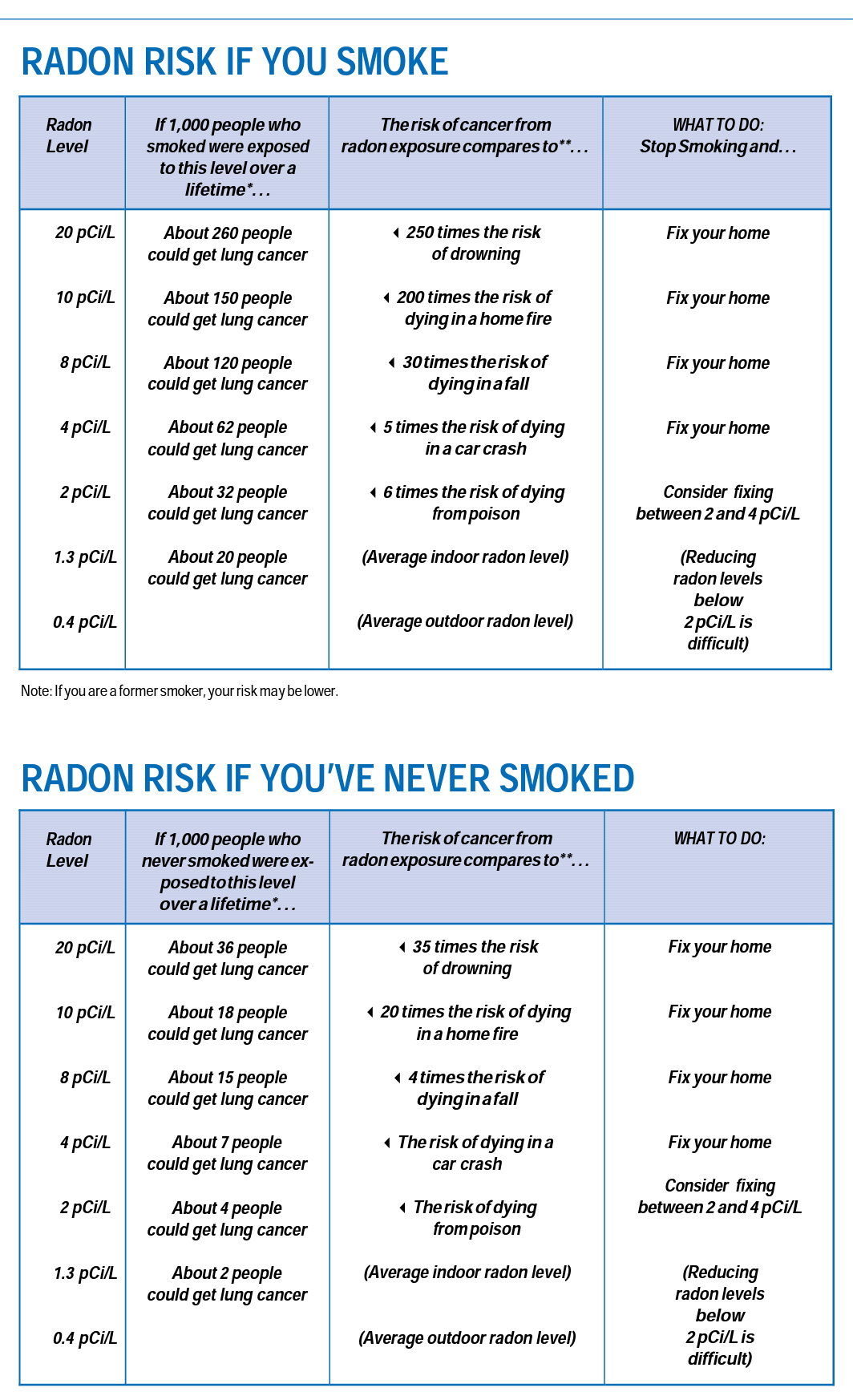 January is National Radon Action Month. Radon is the leading cause of lung cancer deaths among nonsmokers in America and claims the lives of about 21,000 Americans each year. Call me today to test you home for only $120