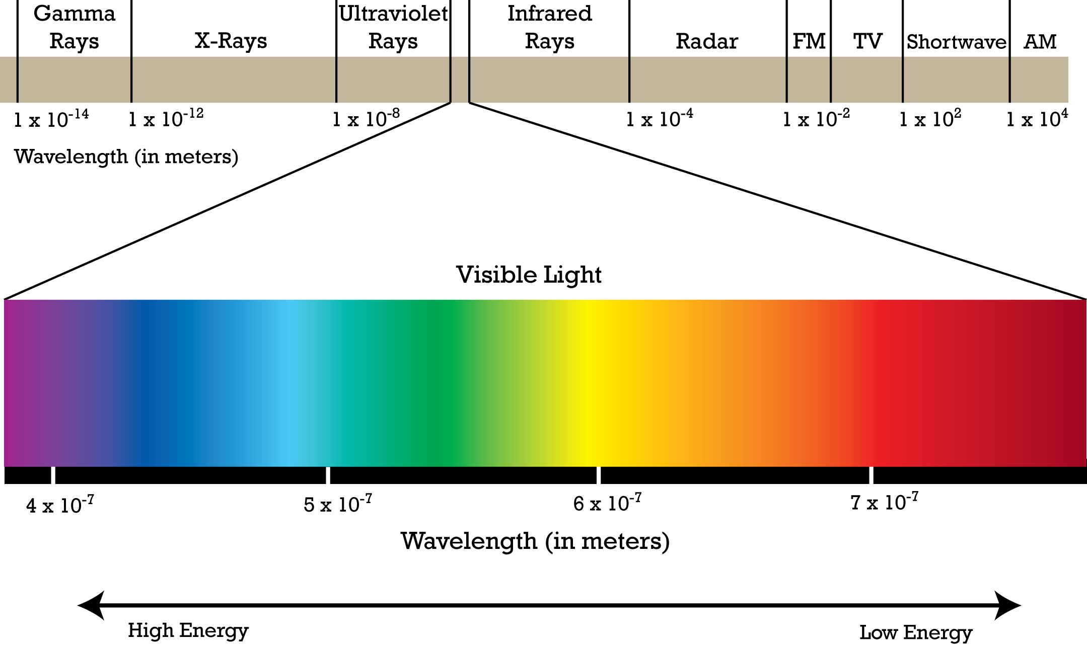 a14cf10a5583d19f7cfdebd63cf64382_electromagnetic-spectrum.png