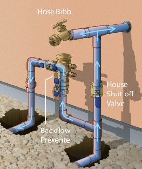 Schematic of a typical main water shut off, sprinkler supply and exterior hose bib. Notice the sprinkler vacuum pressure breaker does not protect the hose bibs against potential backflow.
