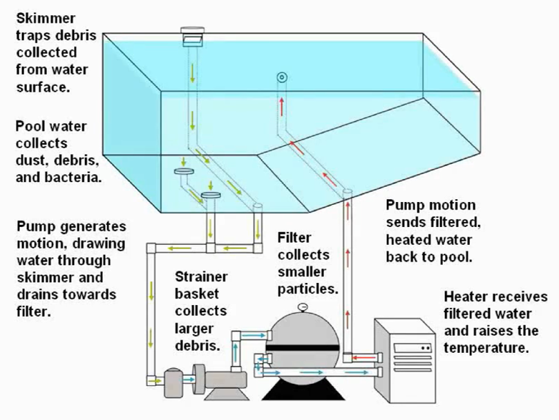 Schematic of a basic pool circulatory system. A complete pool inspection is recommended annually.