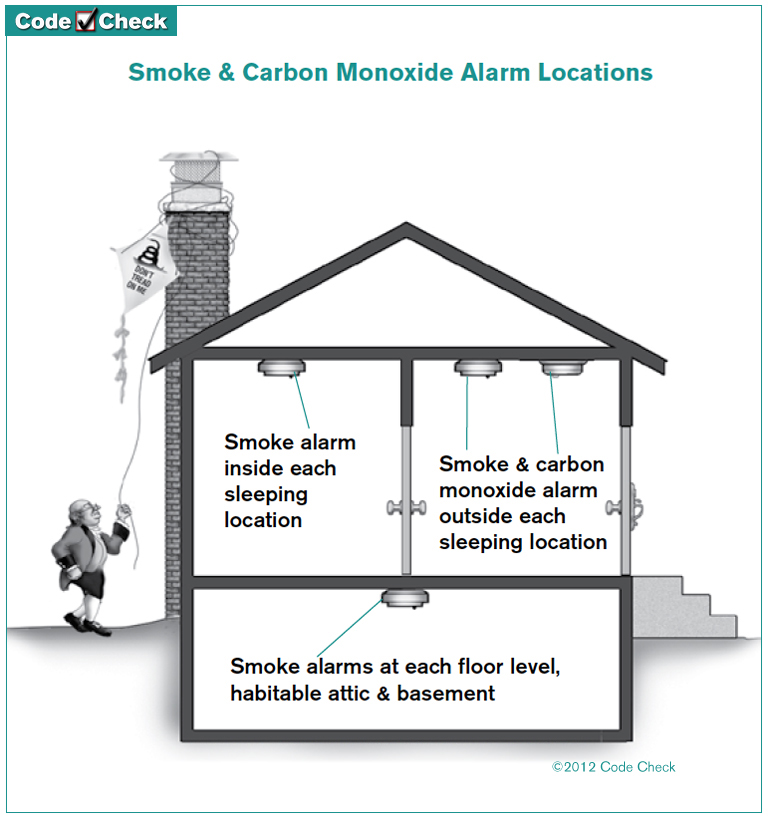 Smoke detectors in every bedroom and each level, CO detectors at each level and within about 15' from all bedrooms.