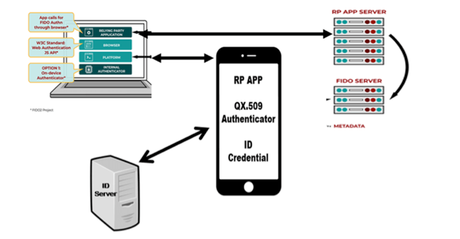 Strong Assurance Authentication - Leveraging the verification of vetted mobile credentials on the user's mobile device before allowing to authenticate to a relying party application.